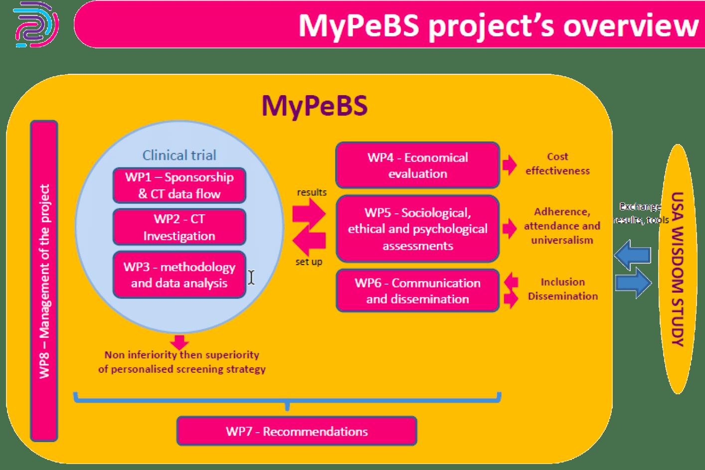 Vue d'ensemble du projet MyPeBS